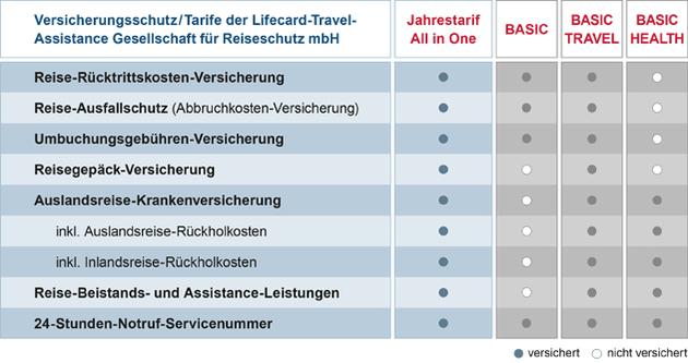 Reiseversicherung LTA All-In-One Leistungen im Überblik