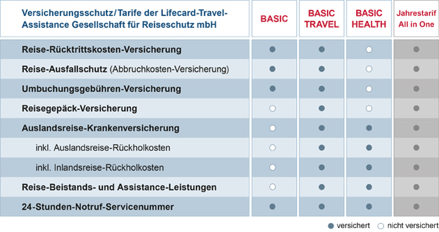 Reiseversicherung LTA Basic Leistungen im Überblik